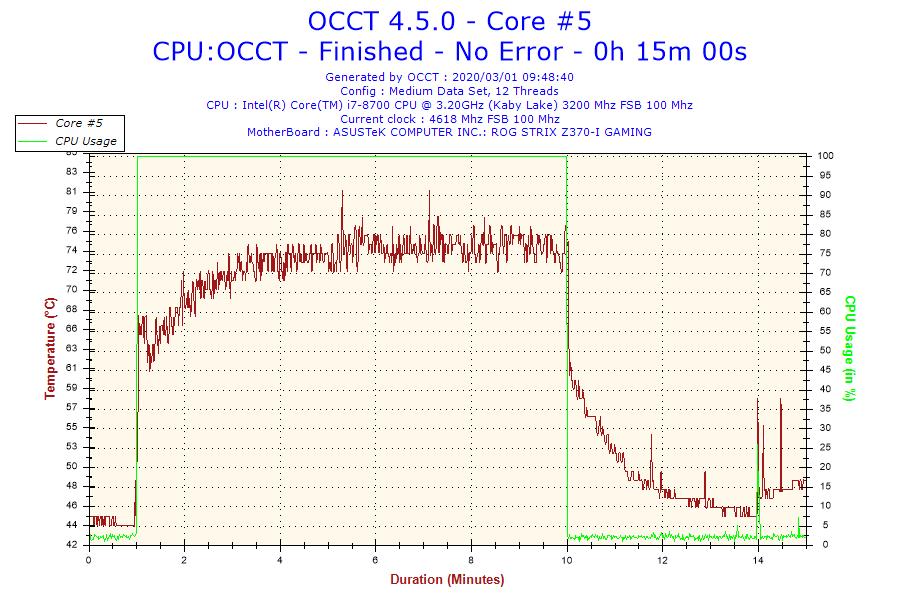 2020-03-01-09h48-temperature-core-5