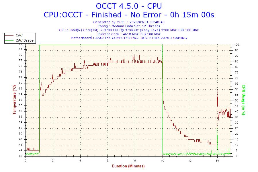 2020-03-01-09h48-temperature-cpu