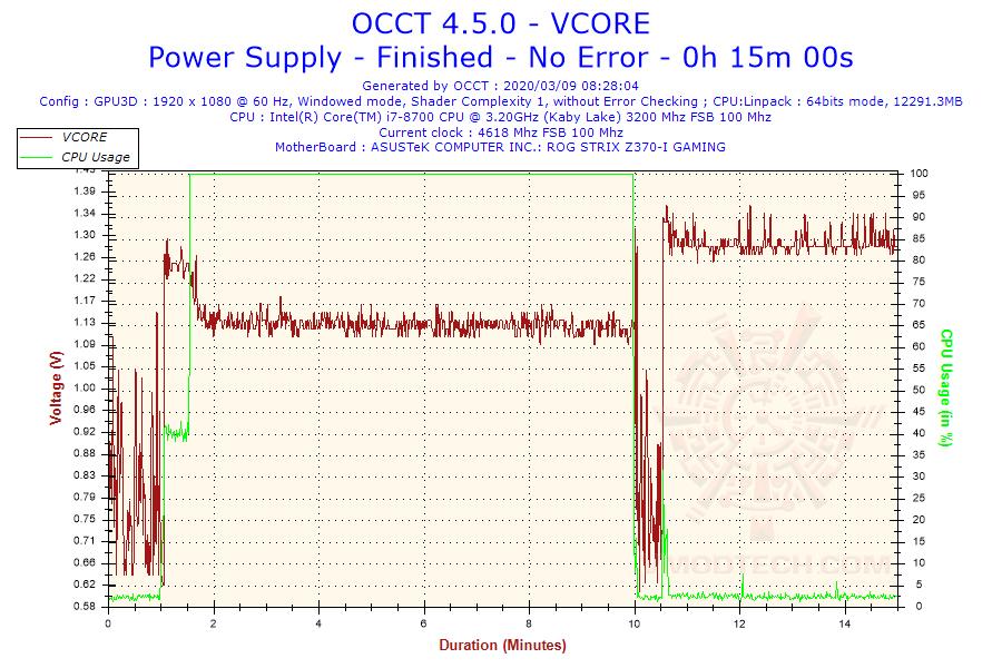2020-03-09-08h28-voltage-vcore