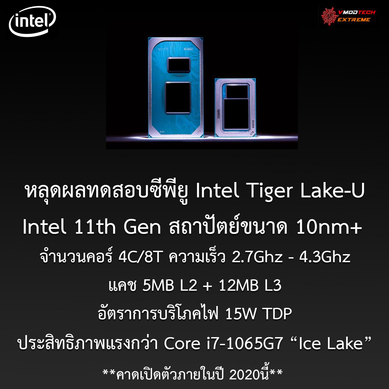 หลุดผลทดสอบซีพียู Intel Tiger Lake-U รุ่นที่11 ขนาดสถาปัตย์ 10nm+ ประสิทธิภาพแรงกว่า Core i7-1065G7