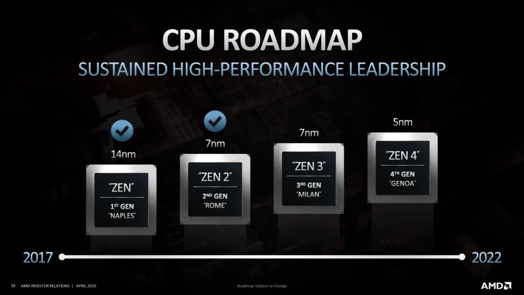 amd investory presentation april 2020 7 1030x579 ลือ!! ซีพียู AMD Ryzen 4000 และ EPYC Milan ในสถาปัตย์ ZEN3 ประสิทธิภาพ IPC ดีขึ้นกว่าเดิม 15% และมีแคช L3 Cache ที่ใหญ่ขึ้นต่อ CCX กันเลยทีเดียว