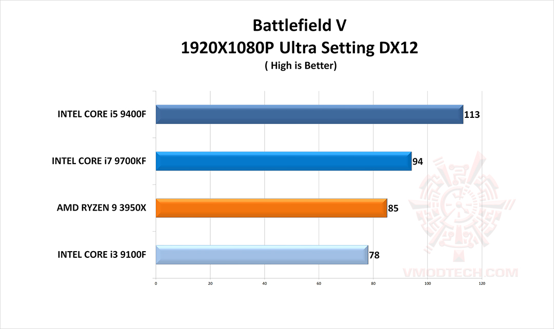bf5 g CPU Gaming Test Comparison Review