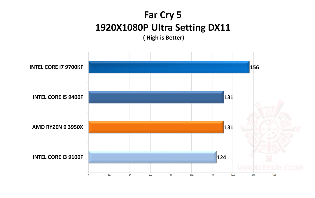 farcry5 g CPU Gaming Test Comparison Review