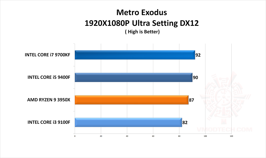 metro g CPU Gaming Test Comparison Review