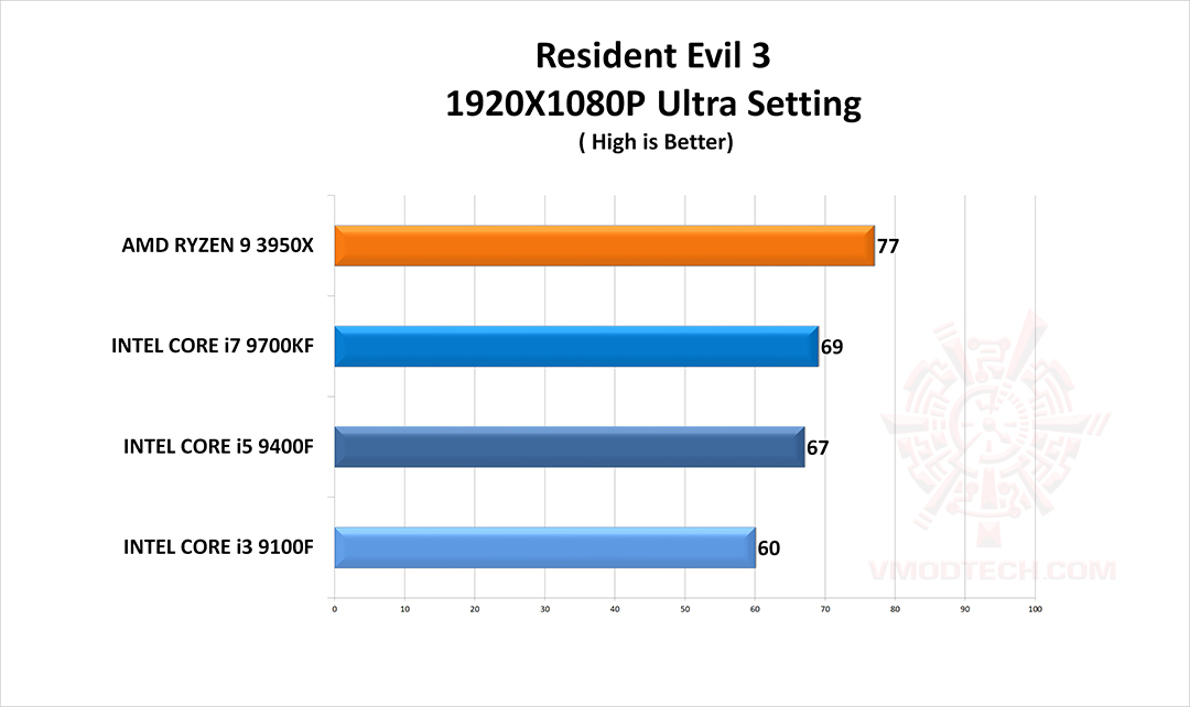re3 g CPU Gaming Test Comparison Review
