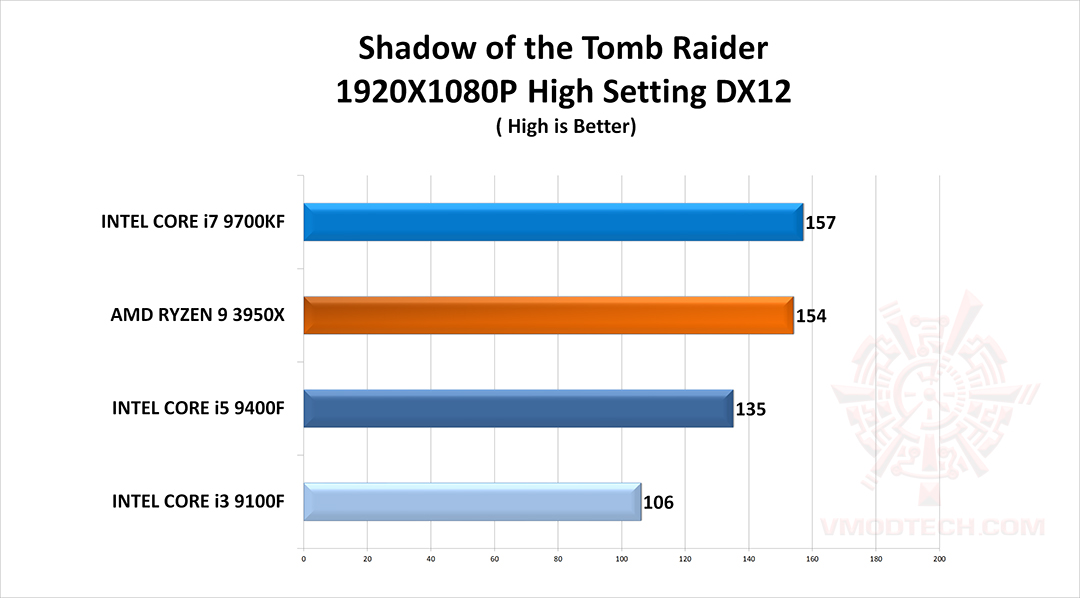 tomb g CPU Gaming Test Comparison Review