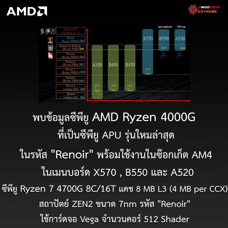 เผยข้อมูลซีพียู AMD Ryzen 4000G ที่เป็นซีพียู APU รุ่นใหม่ในรหัส