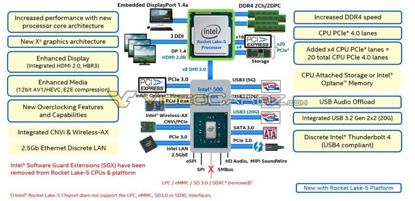 intel-rocket-lake-s-videocardz-850x413