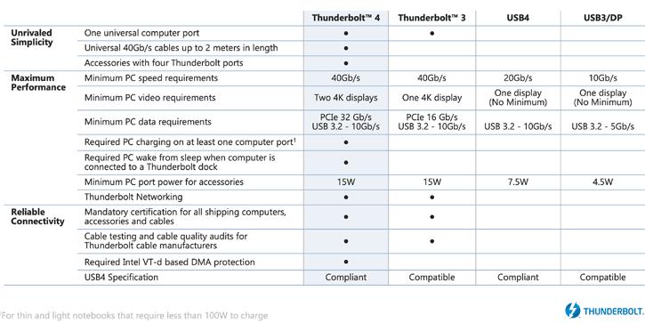 untitled 2 Intel เปิดตัว Thunderbolt 4 กับความเร็วสูงสุด 40 Gb/s รองรับการเชื่อมต่อที่หลากหลายเข้าถึงได้ง่ายขึ้น