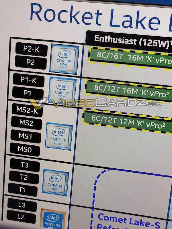 intel rocket lake s 8c 12t หลุดข้อมูลซีพียู Intel Rocket Lake ในรุ่นซีรี่ย์ vPRO ทั้ง 3รุ่น ได้แก่ Core i9 8C/16T , Core i7 8C/12T และ Core i5 6C/12T อัตราบริโภคไฟ 125W PL1 TDP