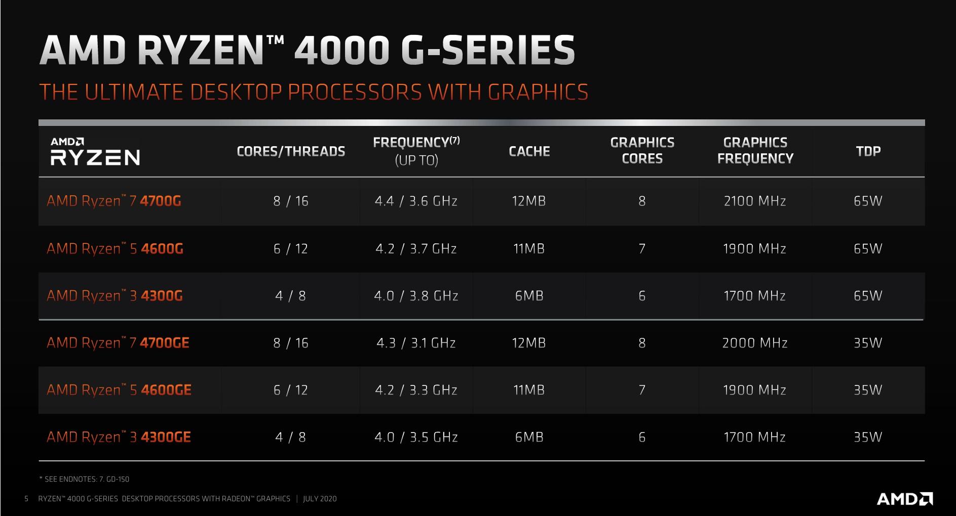 1197833-prehled-procesoru-amd-ryzen-4000g-original
