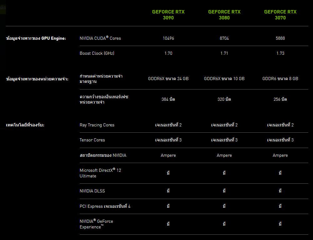 2020 09 02 15 14 03 เผยราคาการ์ดจอ NVIDIA GEFORCE RTX 30ซีรี่ย์ในไทยจากเว็บไซต์ Official ของทาง NVIDIA