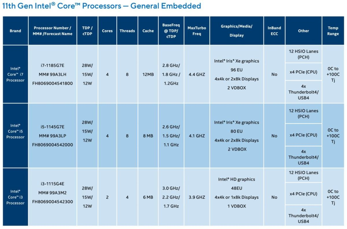 intel tiger lake embedded industrial 1 5947aaa1ba96460f97fbaf6d44613659 1200x791 Intel ประกาศเปิดตัวซีพียู Intel Atom x6000E ในรหัส Elkhart Lake และ Intel Pentium และ Celeron N และ J Series ในรหัส Tiger Lake ที่เน้นใช้งานใน AI, Security
