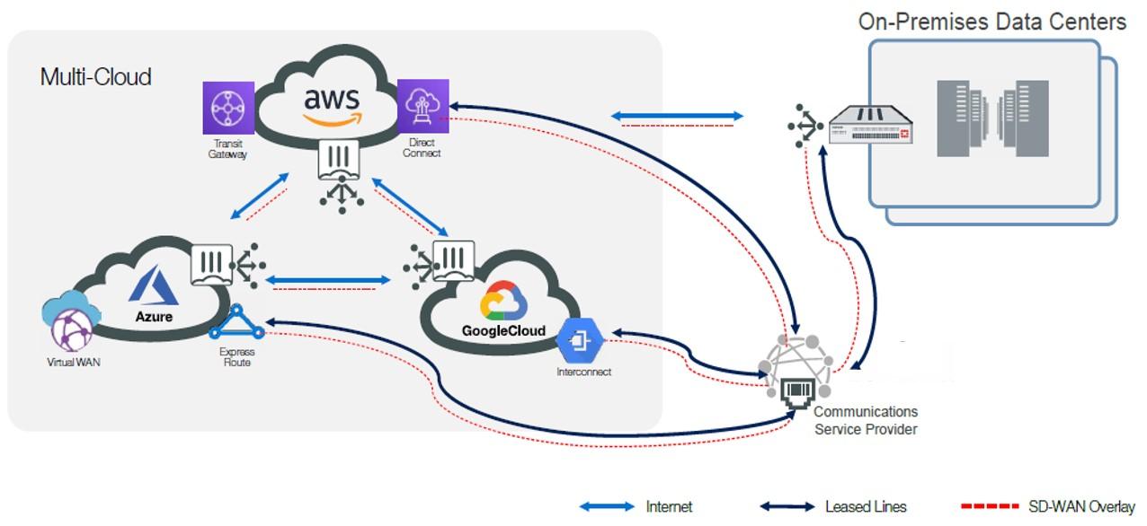 ฟอร์ติเน็ตก้าวอีกขั้นเปิดตัวโซลูชัน Fortinet Secure SD-WAN for Multi-Cloud เพื่อลดความซับซ้อนและเพิ่มประสิทธิภาพแอปพลิเคชันบนมัลติคลาวด์