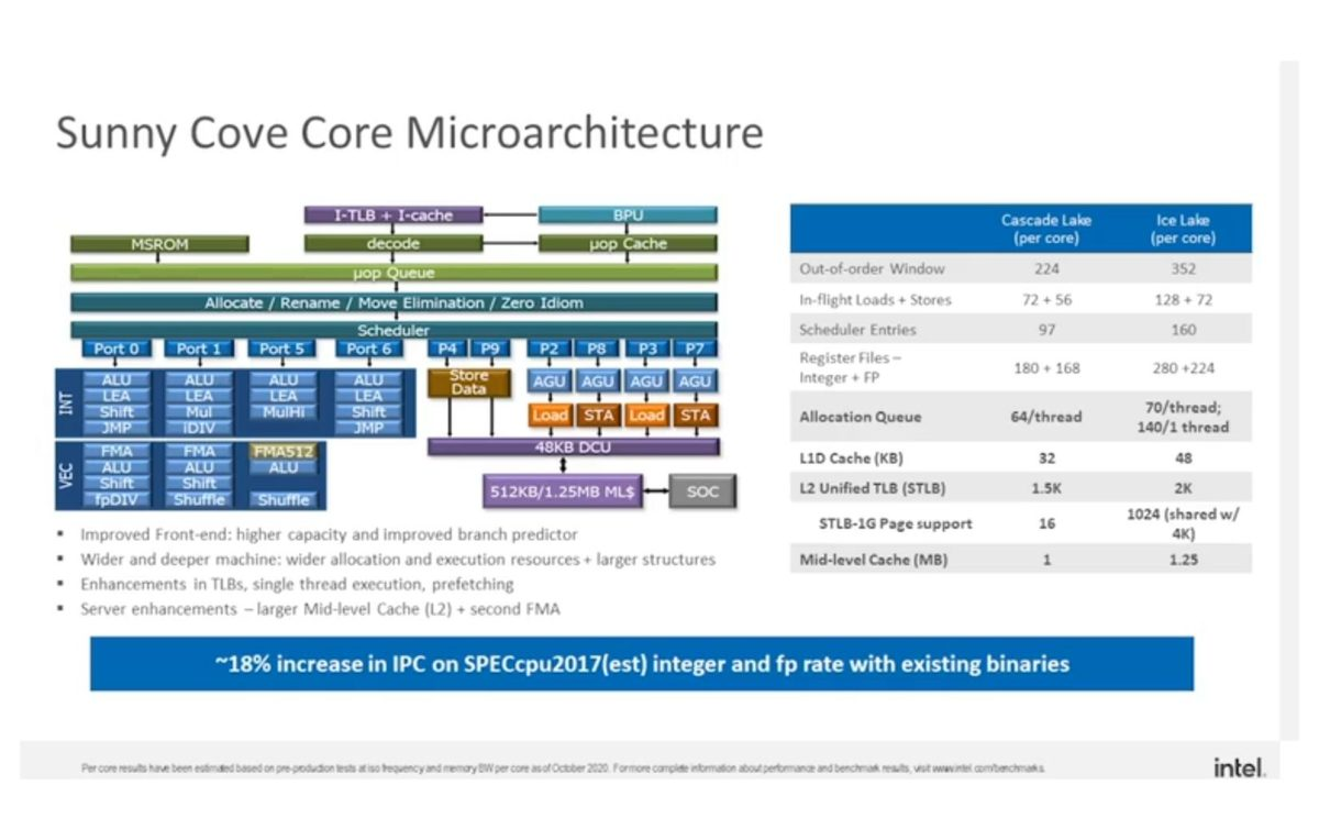 intel ice lake sp 003 videocardz 1200x764 Intel เปิดตัวซีพียู Intel Xeon Scalable Ice Lake SP ซีรี่ย์ในรุ่นที่3 ใหม่ล่าสุดมีจำนวนคอร์มากถึง 32คอร์