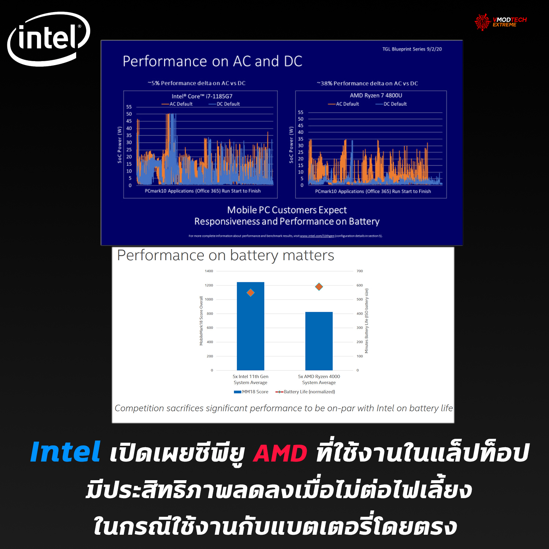 Intel เปิดเผยซีพียู AMD ที่ใช้งานในแล็ปท็อปมีประสิทธิภาพลดลงเมื่อไม่ต่อไฟเลี้ยงในกรณีใช้งานกับแบตเตอรี่โดยตรง