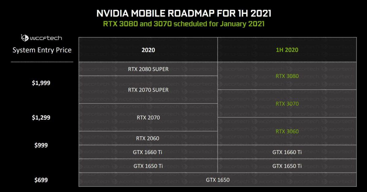 nvidia geforce rtx 3060 3070 3080 mobility 1 1200x630 พบข้อมูลการ์ดจอ NVIDIA GeForce RTX 3070 และ RTX 3080 ในรุ่น Mobile ที่ใช้งานในแล็ปท็อปรุ่นใหม่ล่าสุดคาดเปิดตัวในต้นปีหน้า 2021
