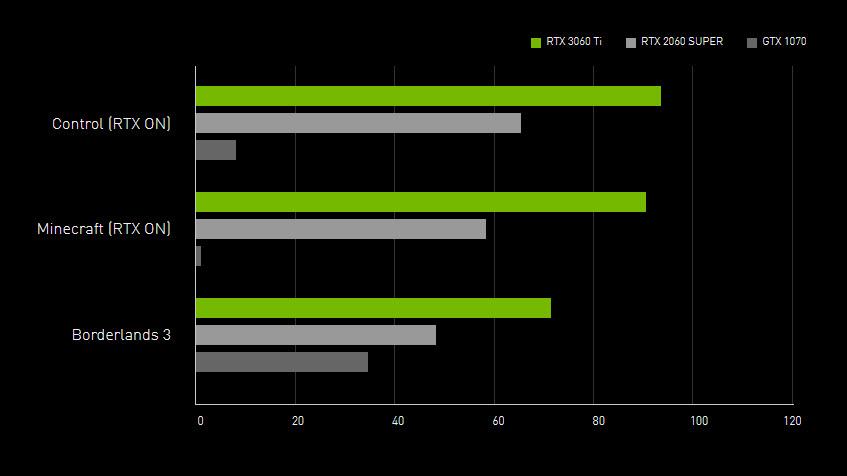 2020 12 03 10 46 15 NVIDIA เปิดตัวการ์ดจอ Nvidia GeForce RTX 3060 Ti รุ่นใหม่ล่าสุดพร้อมวางจำหน่ายในราคา 14,000บาทไทย