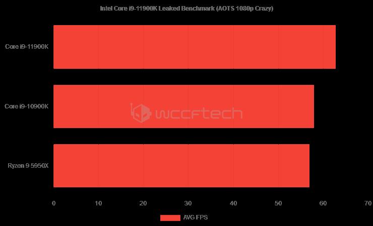 canvas หลุดผลทดสอบซีพียู Intel Core i9 11900K รหัส Rocket Lake ประสิทธิภาพแรงกว่า Core i9 10900K ในการทดสอบ AOT Benchmark