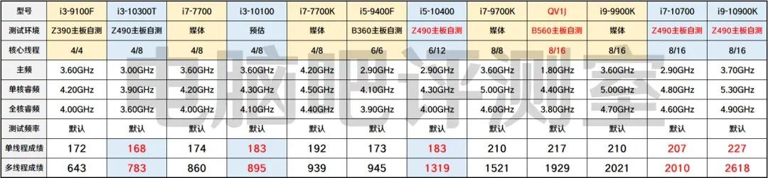 intel core i9 11900 cinebench r15 results หลุดผลทดสอบซีพียู Intel Core i9 11900 ในรหัส Rocket Lake S รุ่นใหม่ล่าสุดทดสอบบนเมนบอร์ด B560 รุ่นใหม่ล่าสุด