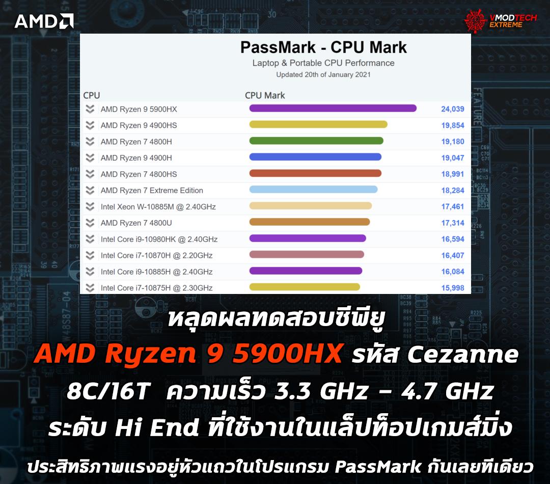 amd ryzen 9 5900hx benchmark หลุดผลทดสอบซีพียู AMD Ryzen 9 5900HX รุ่นใหญ่รหัส Cezanne ที่ใช้งานในแล็ปท็อปเกมส์มิ่งประสิทธิภาพแรงอยู่หัวแถวในโปรแกรม PassMark กันเลยทีเดียว