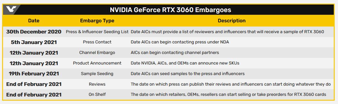 2021 01 25 13 05 58 เผยการ์ดจอ NVIDIA GeForce RTX 3060 พร้อมเปิดตัวในวันที่ 19 กุมภาพันธ์ที่จะถึงนี้