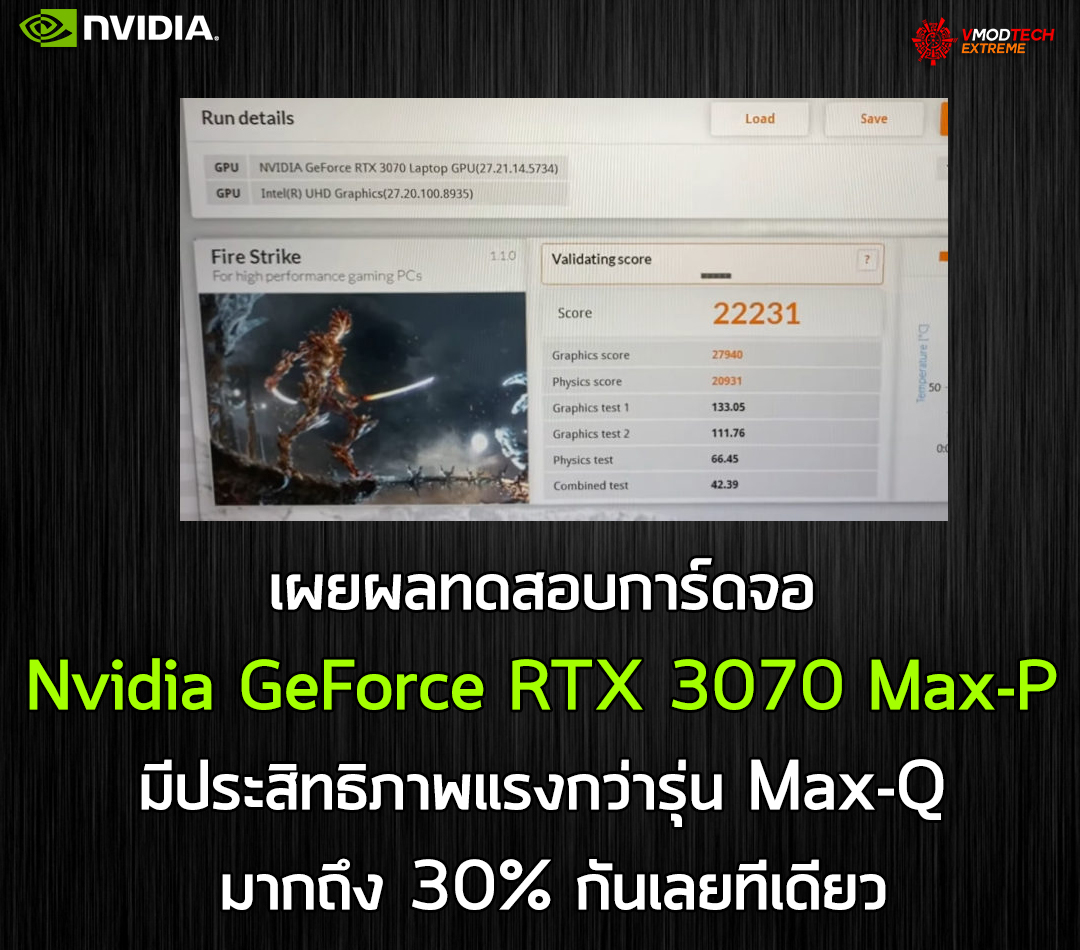 nvidia geforce rtx 3070 max p เผยผลทดสอบการ์ดจอ Nvidia GeForce RTX 3070 Max P มีประสิทธิภาพแรงกว่ารุ่น Max Q มากถึง 30% กันเลยทีเดียว