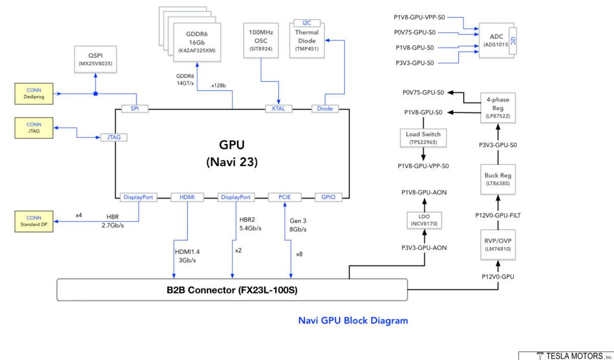 navi 23 tesla diagram 1200x704 หลุดภาพบล๊อกไดอะแกรมชิปการ์ดจอ AMD Navi 23 GPU ที่คาดว่าใช้งานในรถยนต์ TESLA คาดเพื่อความบันเทิงและใช้ในระบบนำทาง