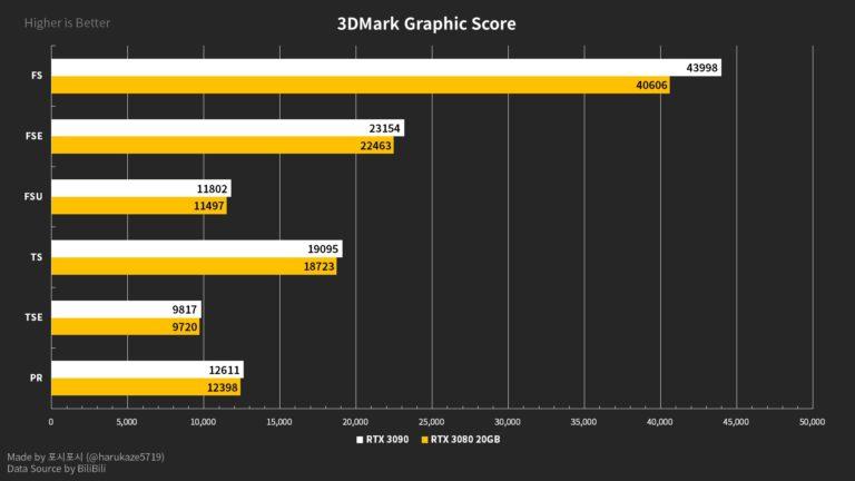 geforce rtx 3080 20gb 3dmark 768x432 หลุดผลทดสอบการ์ดจอ NVIDIA GeForce RTX 3080 (Ti) 20GB รุ่นใหม่ล่าสุดแรงไล่จี้ RTX 3090 กันเลยทีเดียว