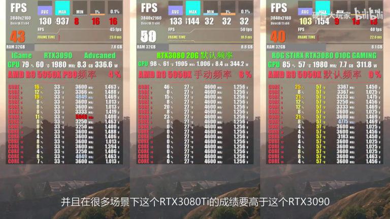 geforce rtx 3080 20gb game benchmark 1 768x432 หลุดผลทดสอบการ์ดจอ NVIDIA GeForce RTX 3080 (Ti) 20GB รุ่นใหม่ล่าสุดแรงไล่จี้ RTX 3090 กันเลยทีเดียว