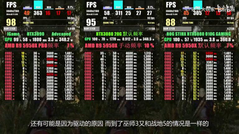 geforce rtx 3080 20gb game benchmark 3 768x432 หลุดผลทดสอบการ์ดจอ NVIDIA GeForce RTX 3080 (Ti) 20GB รุ่นใหม่ล่าสุดแรงไล่จี้ RTX 3090 กันเลยทีเดียว