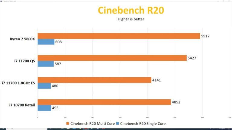 intel-core-i7-11700-cinebench-r20_videocardz-768x432