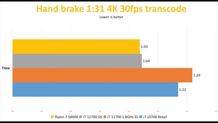 intel-core-i7-11700-handbrake_videocardz-768x432