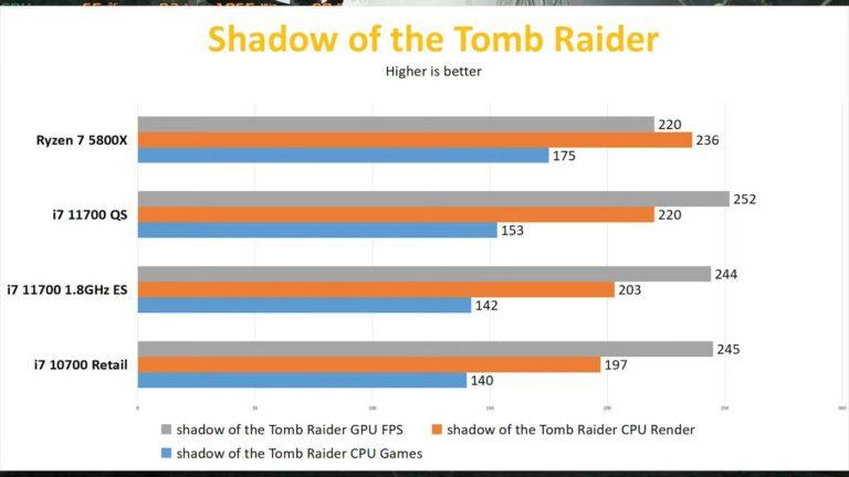 intel-core-i7-11700-tomb-raider_videocardz-768x432
