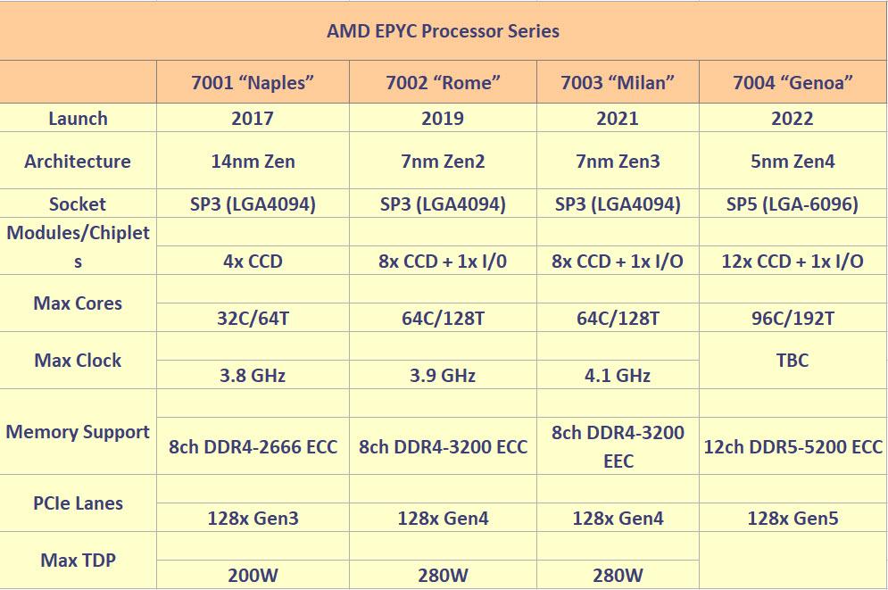 2021 03 10 12 19 46 AMD ยืนยันเตรียมเปิดตัวซีพียู AMD EPYC รุ่นที่ 3 ในวันที่ 15 มีนาคมที่จะถึงนี้