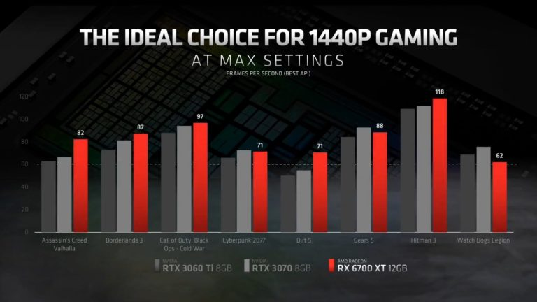 amd radeon rx 6700 xt 6 videocardz 768x432 หลุดผลทดสอบการ์ดจอ AMD Radeon RX 6700 XT รุ่นใหม่ล่าสุดที่กำลังจะเปิดตัวในเร็วๆ นี้