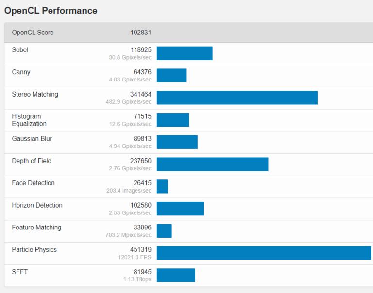 amd radeon rx 6700 xt opencl 768x604 หลุดผลทดสอบการ์ดจอ AMD Radeon RX 6700 XT รุ่นใหม่ล่าสุดที่กำลังจะเปิดตัวในเร็วๆ นี้