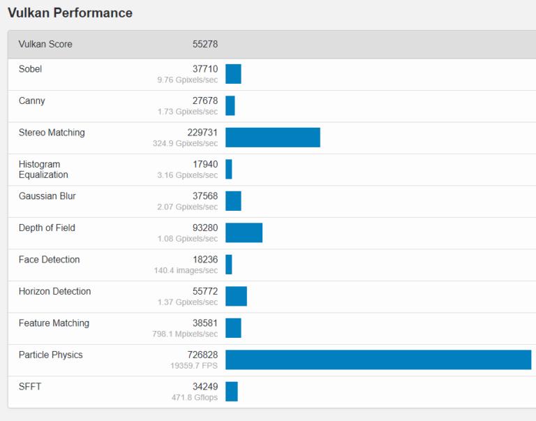 amd radeon rx 6700 xt vulkan 768x603 หลุดผลทดสอบการ์ดจอ AMD Radeon RX 6700 XT รุ่นใหม่ล่าสุดที่กำลังจะเปิดตัวในเร็วๆ นี้