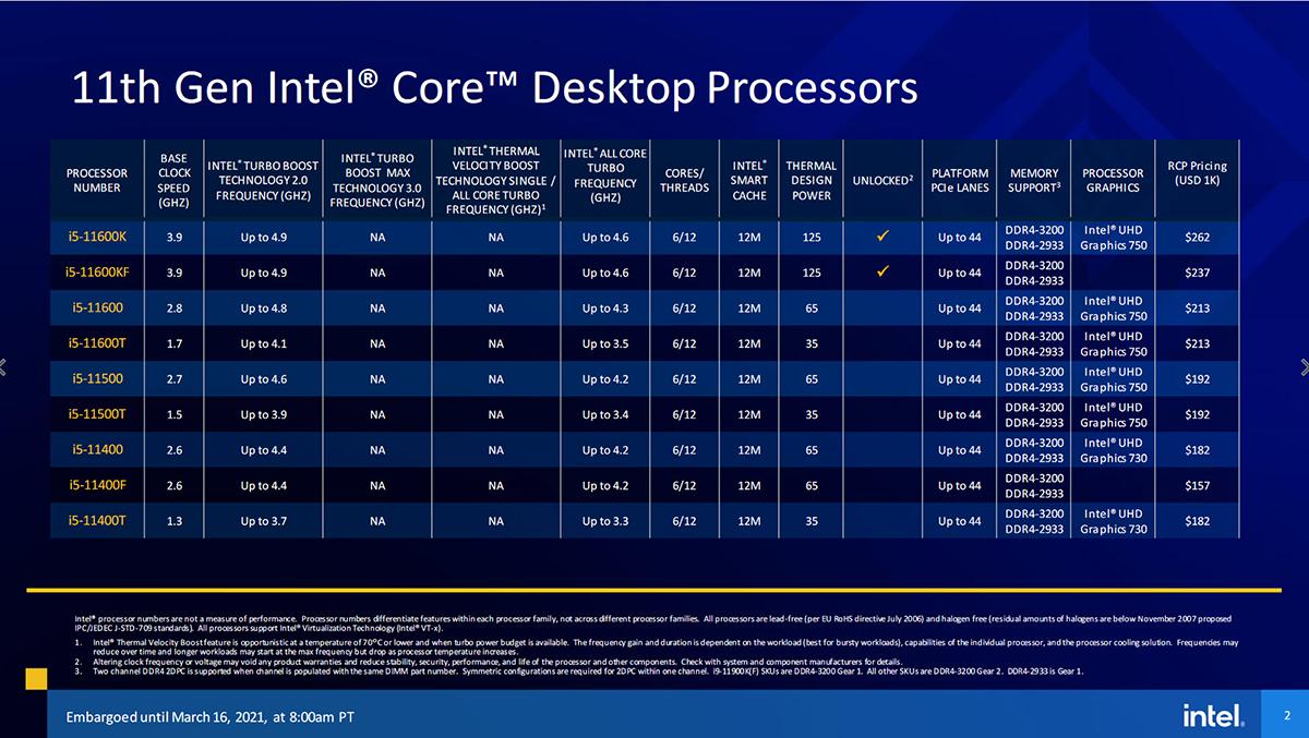 2021 03 16 21 56 38 INTEL เปิดตัวซีพียู Intel 11th Gen รุ่นที่ 11 ใหม่ล่าสุดในรหัส Rocket Lake สถาปัตย์ Cypress Cove Core รุ่นใหม่ล่าสุดมากถึง 30รุ่น พร้อมเปิดให้ Pre Oder ได้แล้วและได้ของประมาณต้นเดือนหน้า