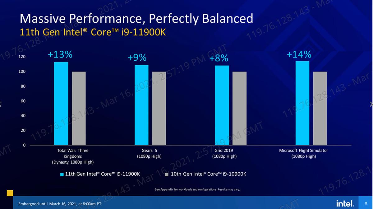 2021 03 16 21 58 01 INTEL เปิดตัวซีพียู Intel 11th Gen รุ่นที่ 11 ใหม่ล่าสุดในรหัส Rocket Lake สถาปัตย์ Cypress Cove Core รุ่นใหม่ล่าสุดมากถึง 30รุ่น พร้อมเปิดให้ Pre Oder ได้แล้วและได้ของประมาณต้นเดือนหน้า