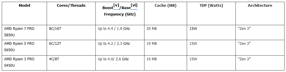 "2021 03 17 11 08 39 AMD เปิดตัวโมบายโปรเซสเซอร์ AMD Ryzen PRO 5000 Series สำหรับธุรกิจที่ดีที่สุดในโลก นำเสนอพลังสถาปัตยกรรมการประมวลผล ""Zen 3"""