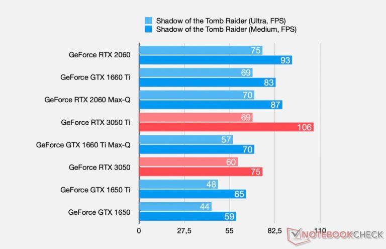 geforce rtx 3050 shadow of the tomb raider 768x495 หลุดผลทดสอบ NVIDIA GeForce RTX 3050 และ RTX 3050 Ti ในรุ่นแล็ปท็อปพร้อมสเปกการทำงาน