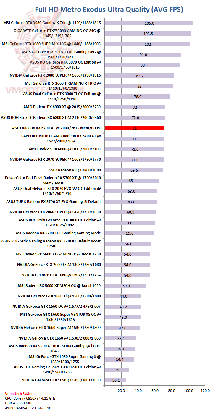 metro AMD Radeon RX 6700 XT 12GB GDDR6 Review