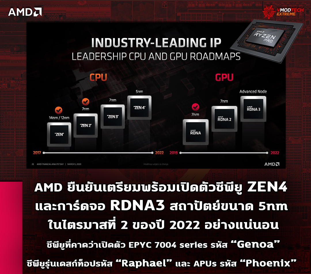 amd zen4 rdna3 5nm q2 2022 AMD ยืนยันเตรียมพร้อมเปิดตัวซีพียู ZEN4 และการ์ดจอ RDNA3 สถาปัตย์ขนาด 5nm ในปี 2022 อย่างแน่นอน
