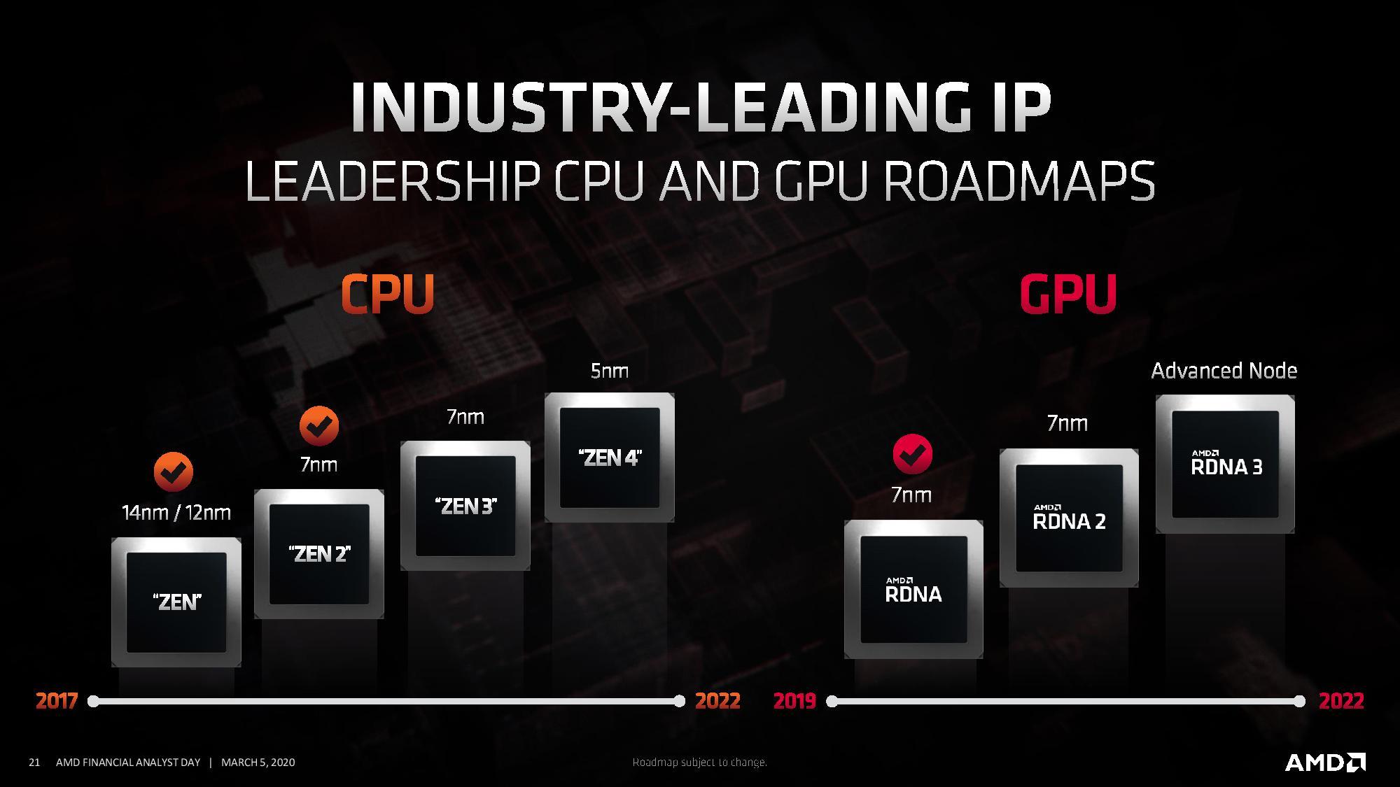 wrpusr5p4xq44cjri6ocbw AMD ยืนยันเตรียมพร้อมเปิดตัวซีพียู ZEN4 และการ์ดจอ RDNA3 สถาปัตย์ขนาด 5nm ในปี 2022 อย่างแน่นอน