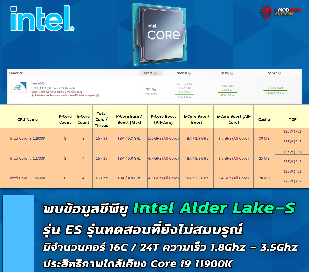 พบข้อมูลซีพียู Intel Alder Lake-S ในรุ่น ES ตัวทดสอบมีจำนวนคอร์ 16 Cores / 24 Threads ความเร็ว 1.8Ghz - 3.5Ghz ประสิทธิภาพใกล้เคียง Core i9 11900K