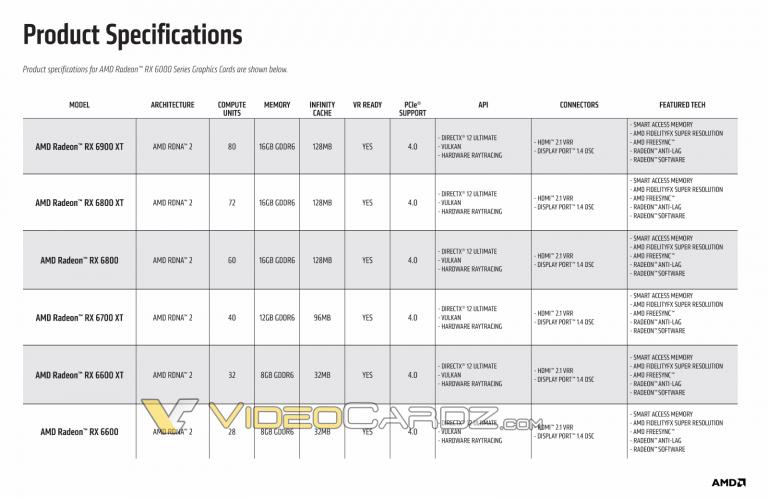 amd radeon rx 6600 non xt specs 768x497 พบข้อมูลการ์ดจอ AMD Radeon RX 6600 รุ่น Non XT พร้อมเปิดตัวรีวิวในช่วงวันที่ 13 ตุลาคมที่จะถึงนี้