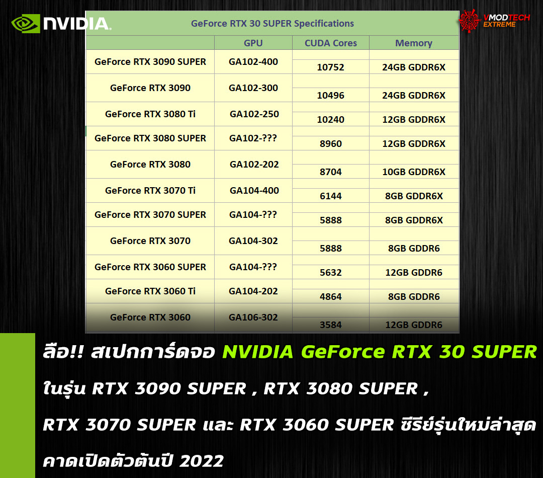 nvidia geforce rtx 30super spec ลือ!! สเปกการ์ดจอ NVIDIA GeForce RTX 3080 SUPER, RTX 3070 SUPER และ RTX 3060 SUPER ซีรีย์รุ่นใหม่ล่าสุด