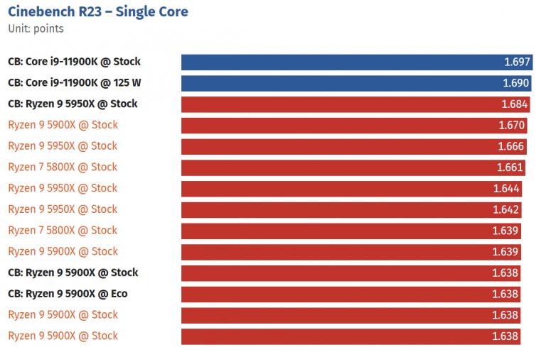 amd ryzen 9 5950x in cinebench r23 768x489 คอร์เดียว Single Core ก็แรง!! ผลทดสอบซีพียู Intel Core i9 12900K ในโปรแกรม Cinebench R23 แบบหัวเดียวแรงแซงคู่แข่งคะแนนทะลุ 2K กันเลยทีเดียว