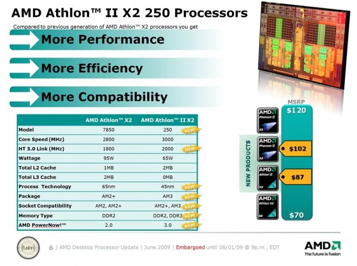 big athlon ii slide AMD Athlon™II X2 250 Review